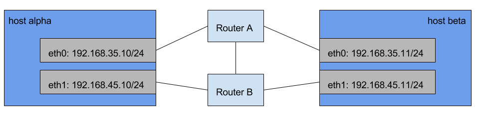 Multi-homing example